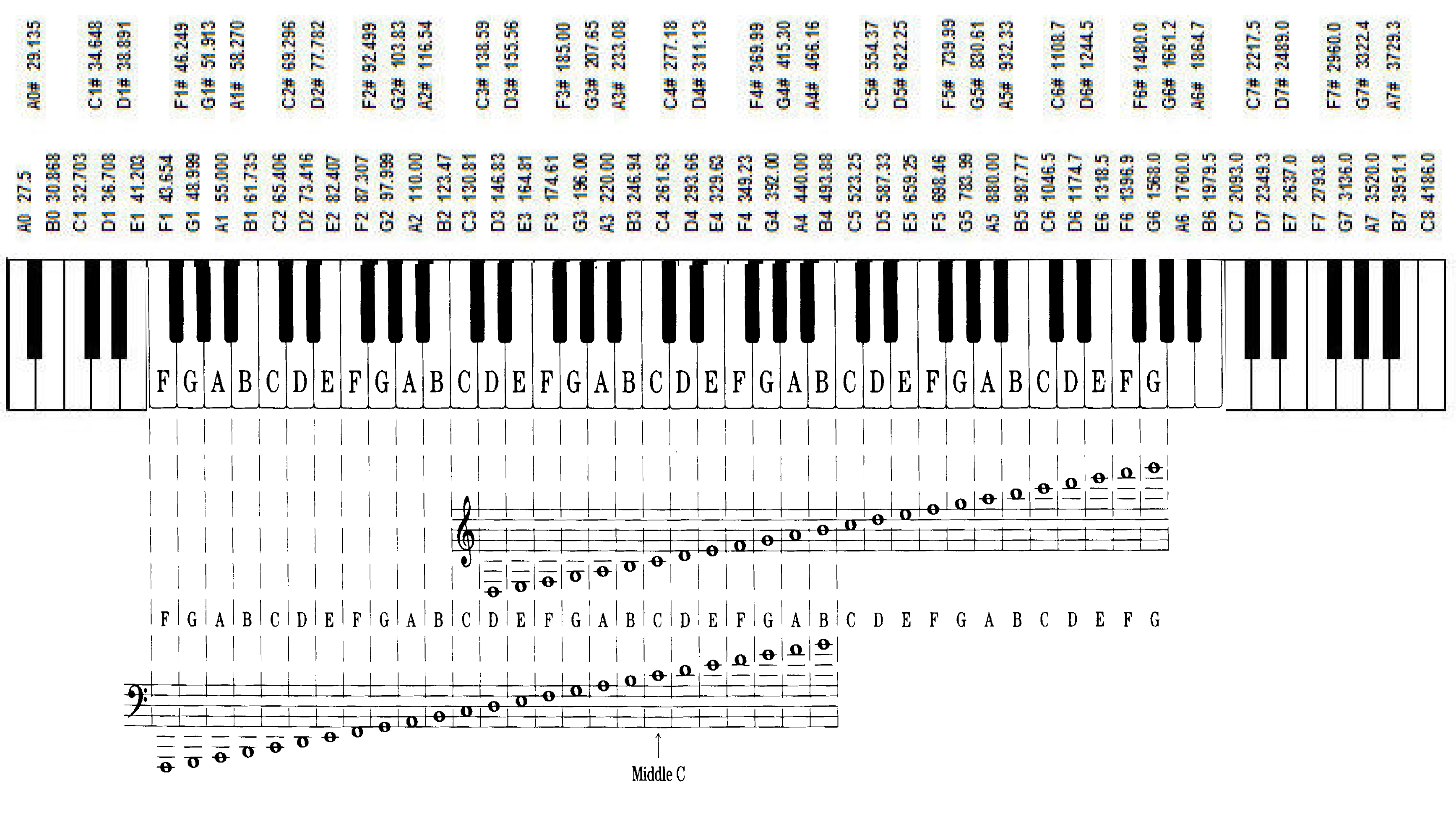 Musical notation in a nutshell wikipiano notes on keyboard notesonpianog biocorpaavc Image collections